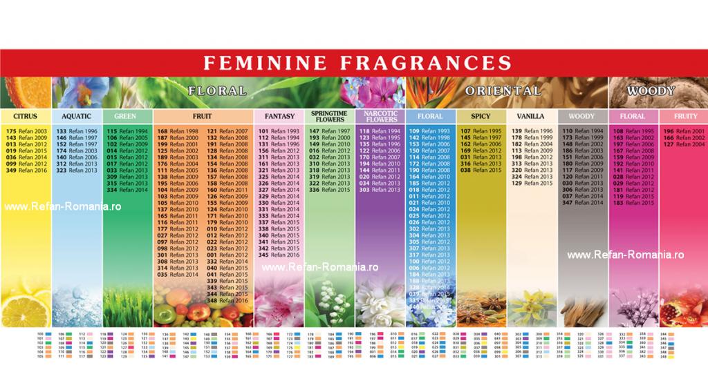Parfumuri Refan de dama